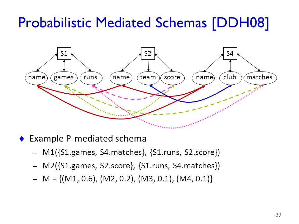 Probabilistic Mediated Schemas [DDH08]